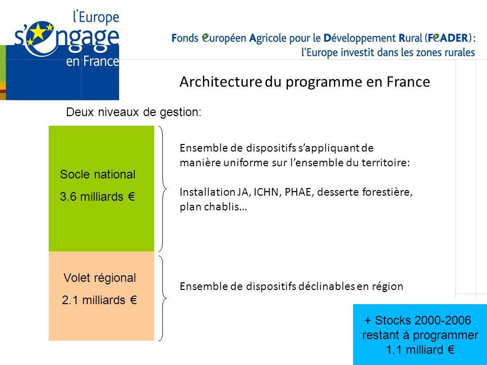 Architecture du programme en France Socle national 3.6 milliards Volet régional 2.1 milliards Deux niveaux de gestion: Ensemble de dispositifs sappliq
