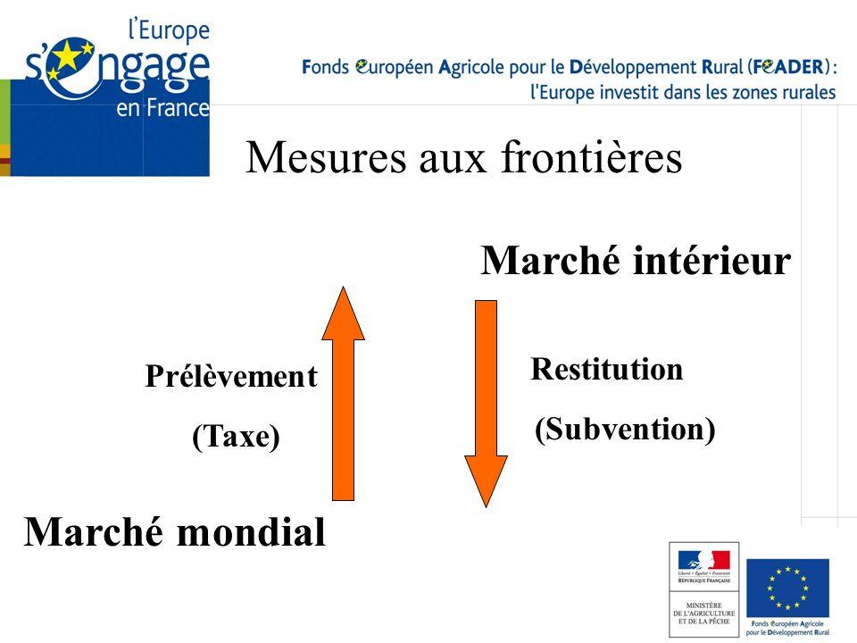 Marché intérieur Marché mondial Prélèvement (Taxe) Restitution (Subvention) Mesures aux frontières