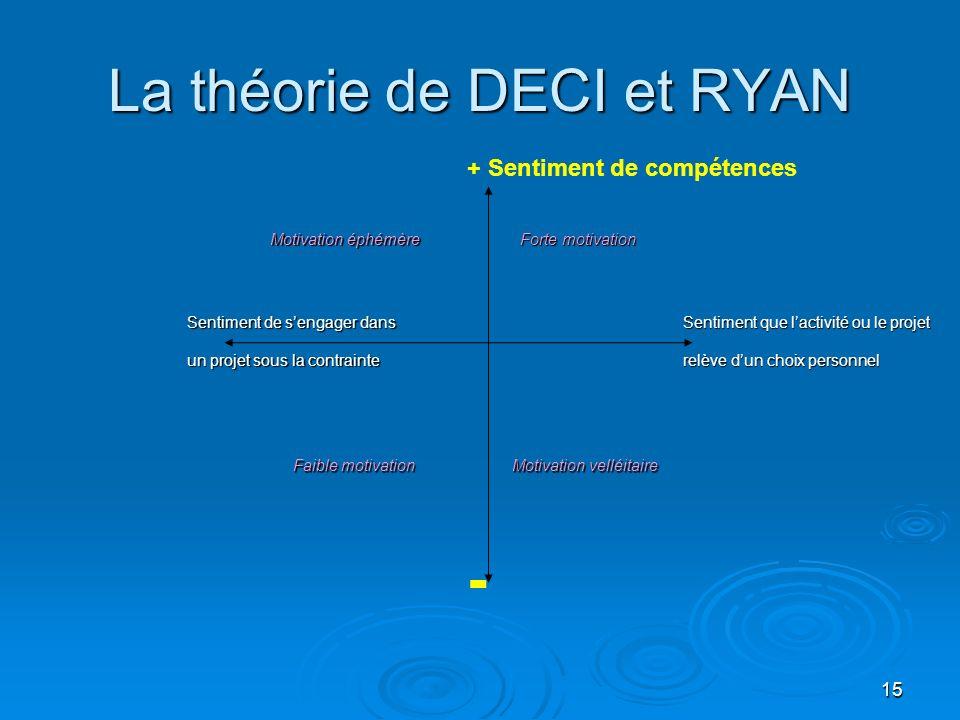 15 La théorie de DECI et RYAN + Sentiment de compétences Sentiment que lactivité ou le projet relève dun choix personnel Motivation éphémère Forte mot