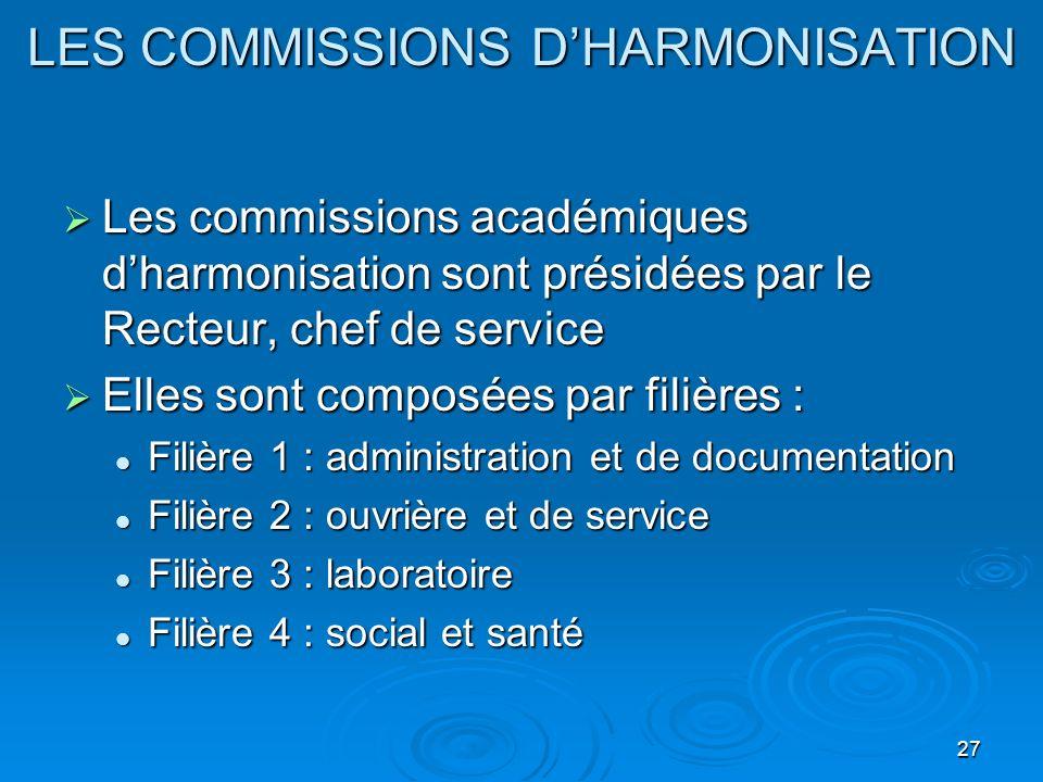 27 LES COMMISSIONS DHARMONISATION Les commissions académiques dharmonisation sont présidées par le Recteur, chef de service Les commissions académique