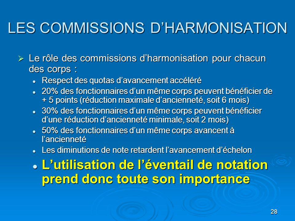 28 LES COMMISSIONS DHARMONISATION Le rôle des commissions dharmonisation pour chacun des corps : Le rôle des commissions dharmonisation pour chacun de
