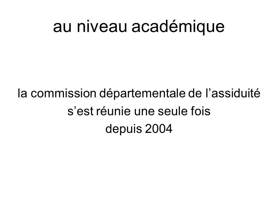 au niveau académique la commission départementale de lassiduité sest réunie une seule fois depuis 2004