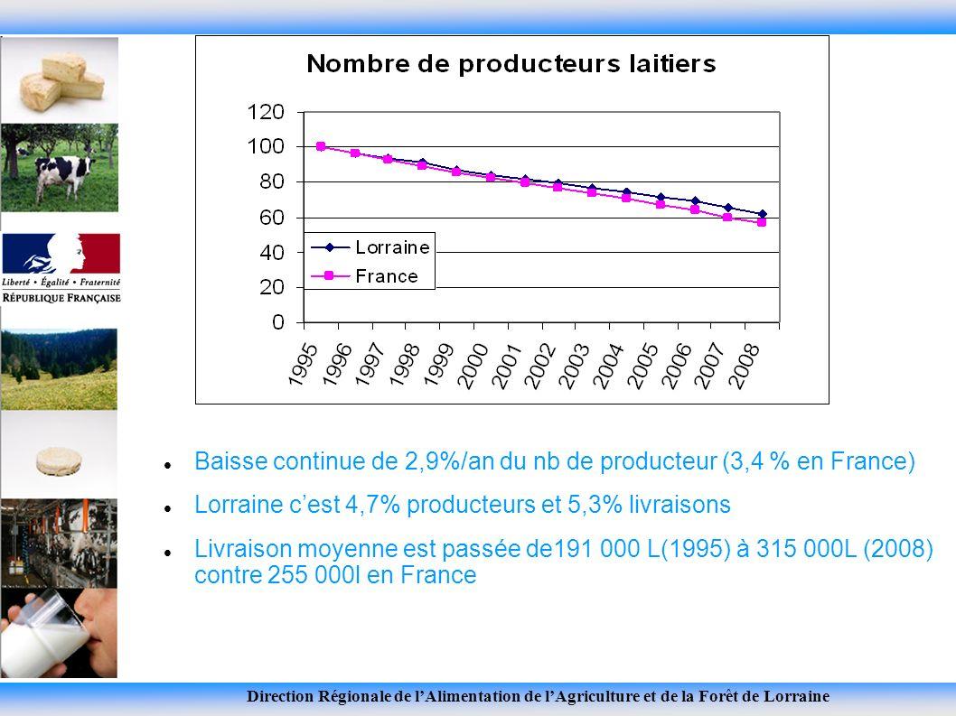 Nombre de producteurs Baisse continue de 2,9%/an du nb de producteur (3,4 % en France) Lorraine cest 4,7% producteurs et 5,3% livraisons Livraison moyenne est passée de191 000 L(1995) à 315 000L (2008) contre 255 000l en France