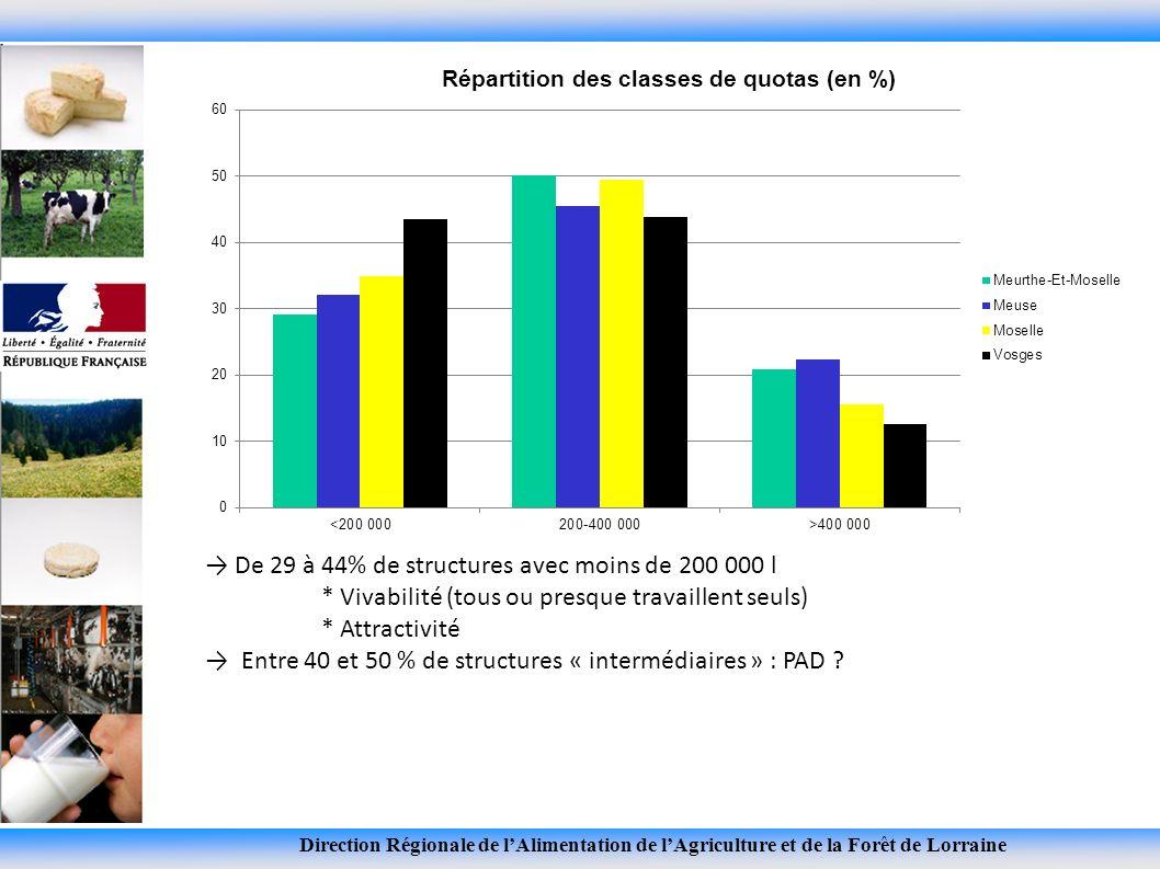 Direction Régionale de lAlimentation de lAgriculture et de la Forêt de Lorraine De 29 à 44% de structures avec moins de 200 000 l * Vivabilité (tous ou presque travaillent seuls) * Attractivité Entre 40 et 50 % de structures « intermédiaires » : PAD