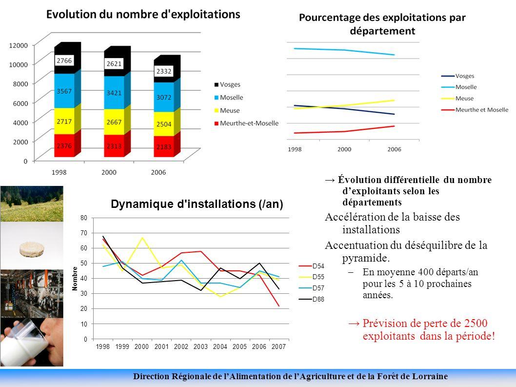 Direction Régionale de lAlimentation de lAgriculture et de la Forêt de Lorraine Évolution différentielle du nombre dexploitants selon les départements Accélération de la baisse des installations Accentuation du déséquilibre de la pyramide.
