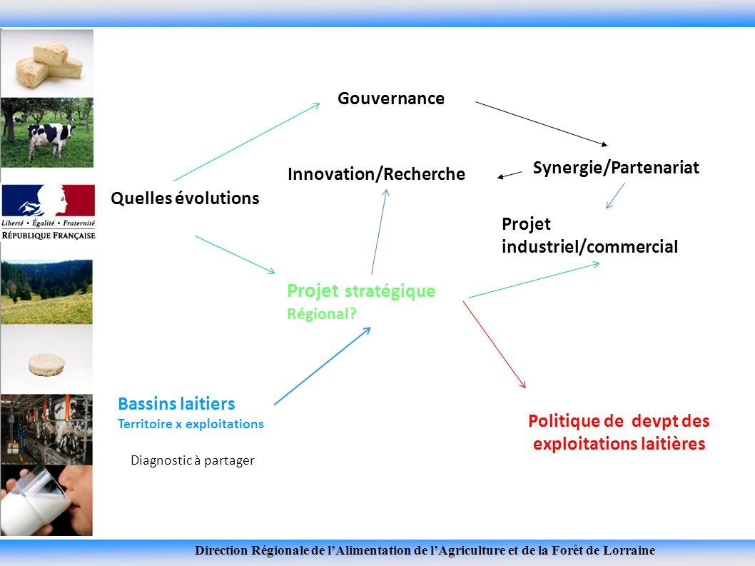Direction Régionale de lAlimentation de lAgriculture et de la Forêt de Lorraine Quelles évolutions Innovation/Recherche Gouvernance Projet stratégique Régional.