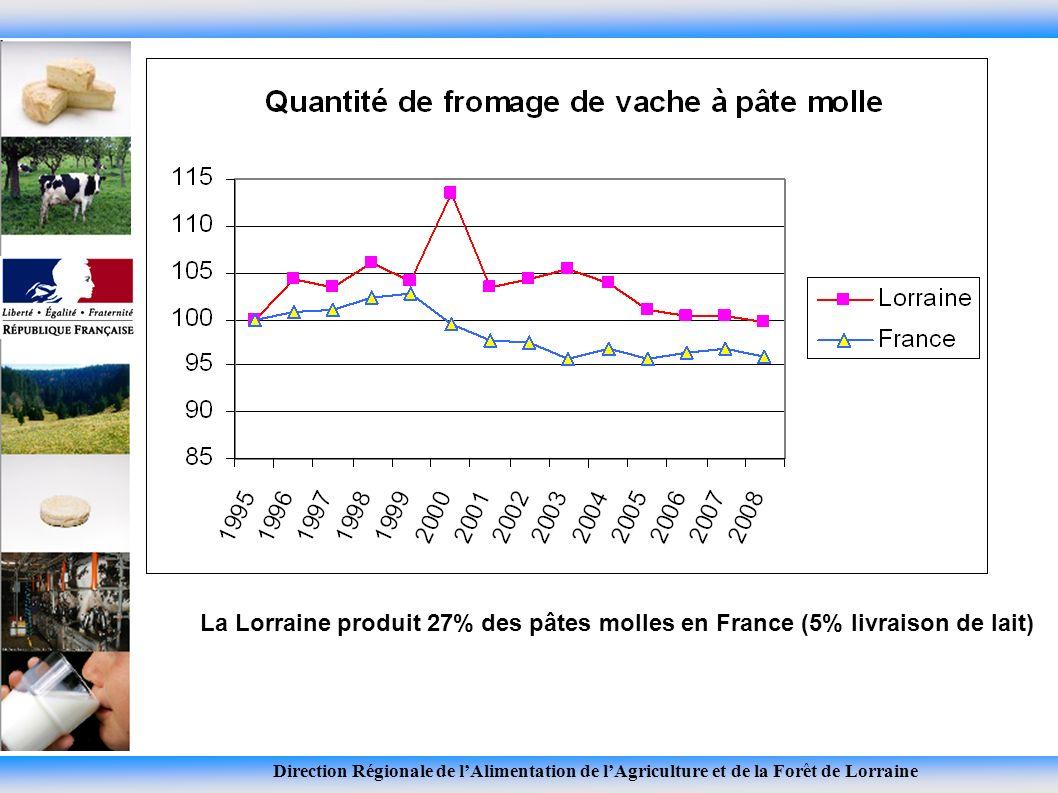 La Lorraine produit 27% des pâtes molles en France (5% livraison de lait)