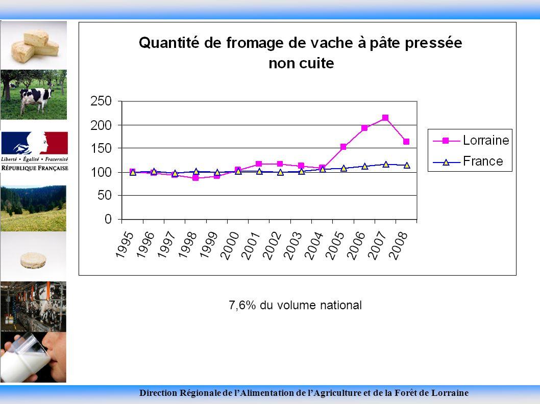 Direction Régionale de lAlimentation de lAgriculture et de la Forêt de Lorraine 7,6% du volume national