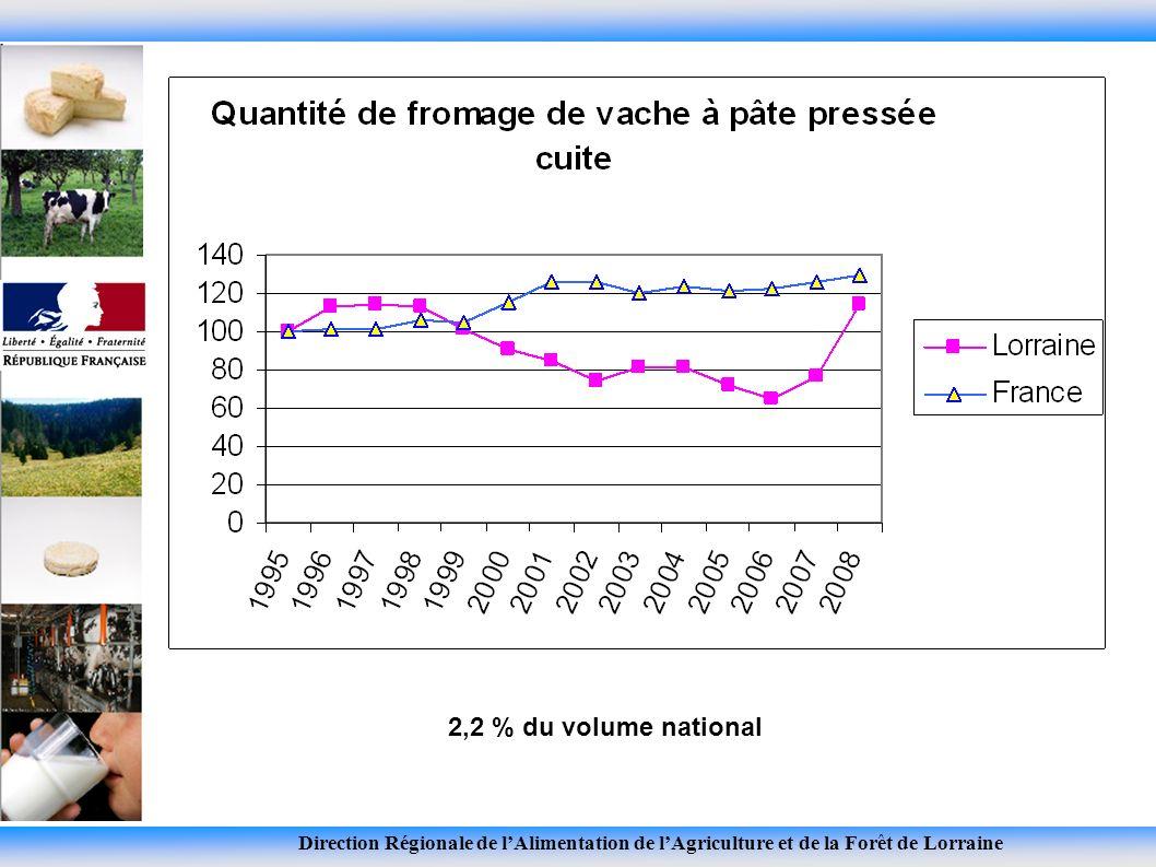 Direction Régionale de lAlimentation de lAgriculture et de la Forêt de Lorraine 2,2 % du volume national