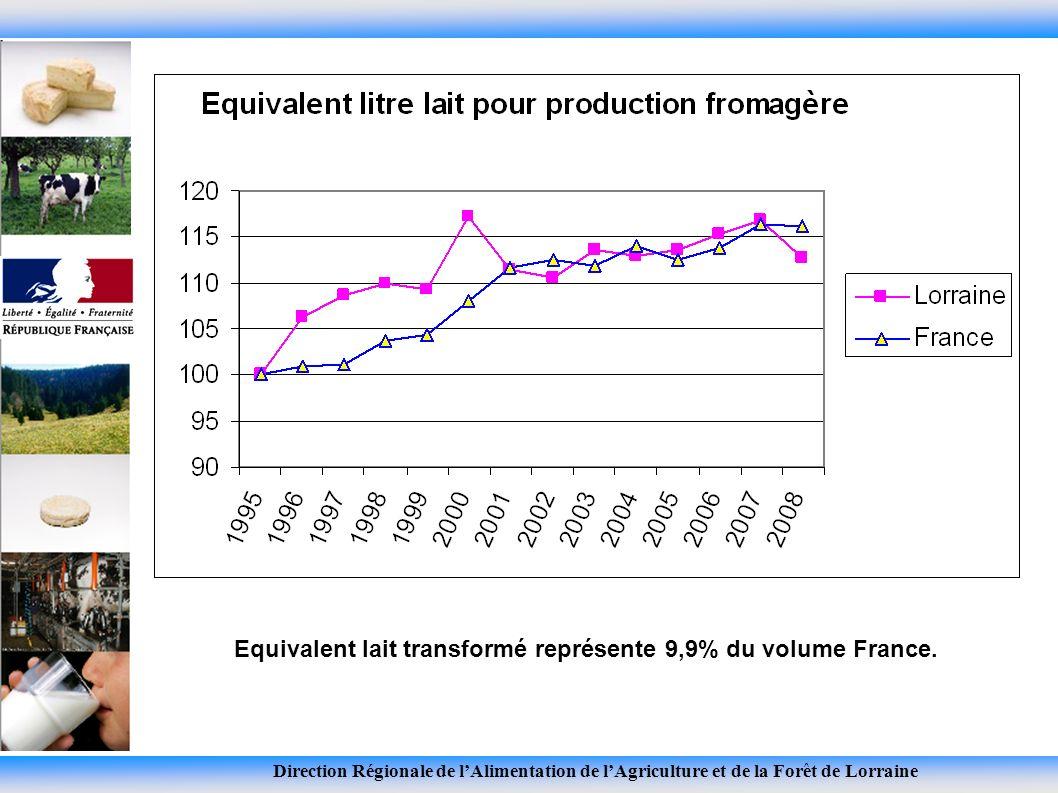 Direction Régionale de lAlimentation de lAgriculture et de la Forêt de Lorraine Equivalent lait transformé représente 9,9% du volume France.