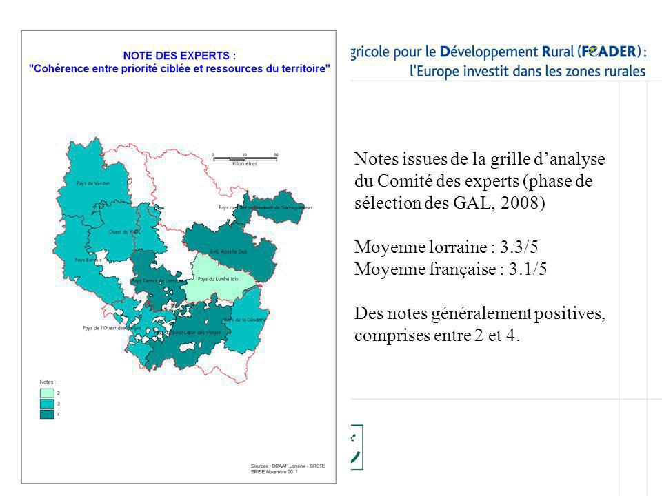 Notes issues de la grille danalyse du Comité des experts (phase de sélection des GAL, 2008) Moyenne lorraine : 3.3/5 Moyenne française : 3.1/5 Des not
