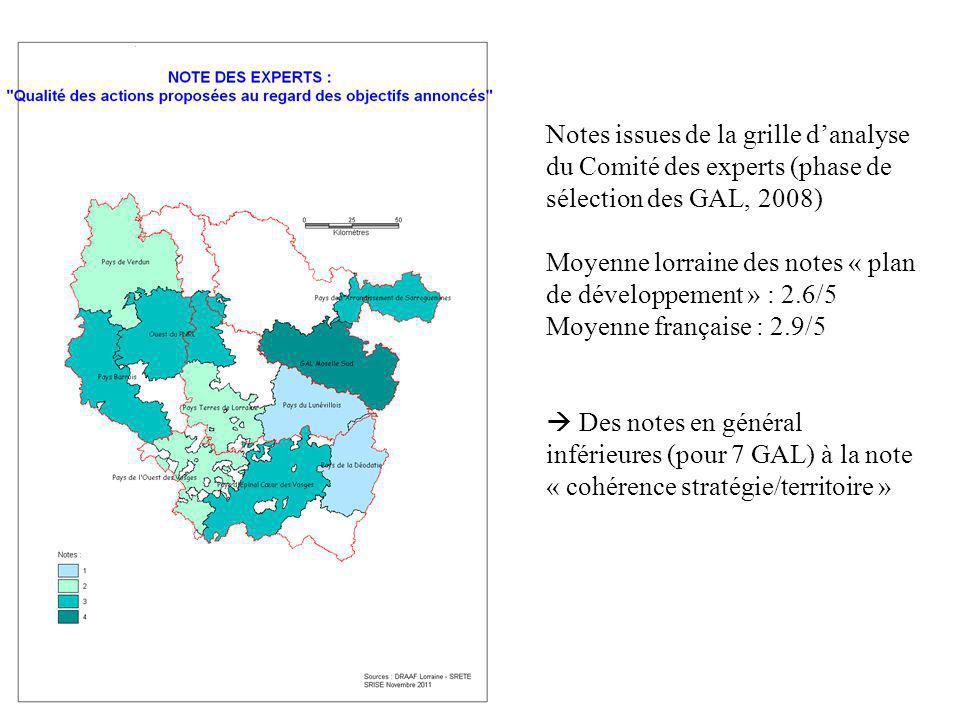 Notes issues de la grille danalyse du Comité des experts (phase de sélection des GAL, 2008) Moyenne lorraine des notes « plan de développement » : 2.6/5 Moyenne française : 2.9/5 Des notes en général inférieures (pour 7 GAL) à la note « cohérence stratégie/territoire »