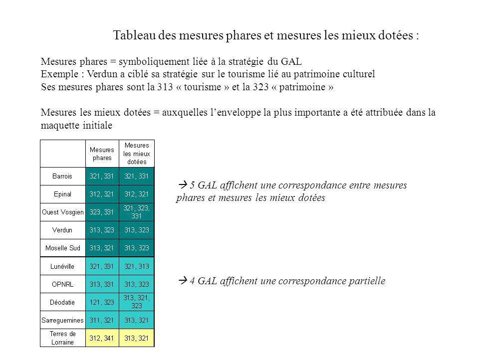 Tableau des mesures phares et mesures les mieux dotées : 5 GAL affichent une correspondance entre mesures phares et mesures les mieux dotées 4 GAL aff