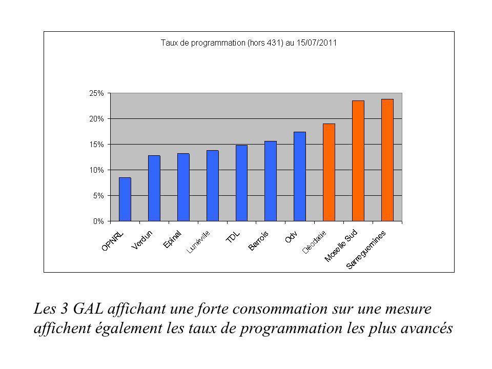Les 3 GAL affichant une forte consommation sur une mesure affichent également les taux de programmation les plus avancés