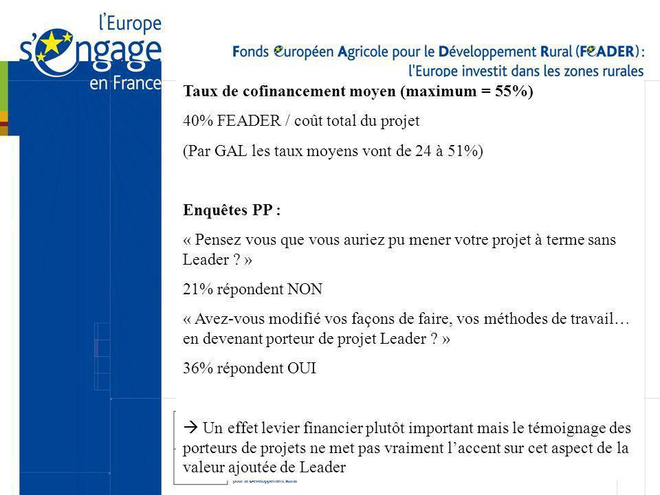 Taux de cofinancement moyen (maximum = 55%) 40% FEADER / coût total du projet (Par GAL les taux moyens vont de 24 à 51%) Enquêtes PP : « Pensez vous que vous auriez pu mener votre projet à terme sans Leader .