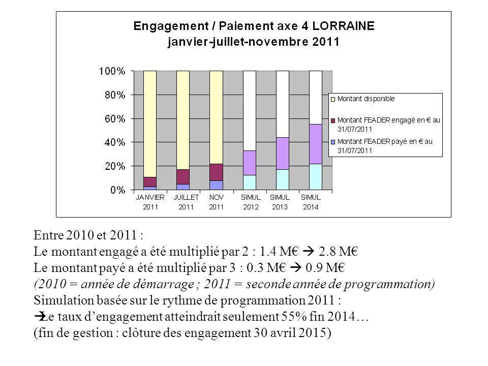 Entre 2010 et 2011 : Le montant engagé a été multiplié par 2 : 1.4 M 2.8 M Le montant payé a été multiplié par 3 : 0.3 M 0.9 M (2010 = année de démarrage ; 2011 = seconde année de programmation) Simulation basée sur le rythme de programmation 2011 : Le taux dengagement atteindrait seulement 55% fin 2014… (fin de gestion : clôture des engagement 30 avril 2015)