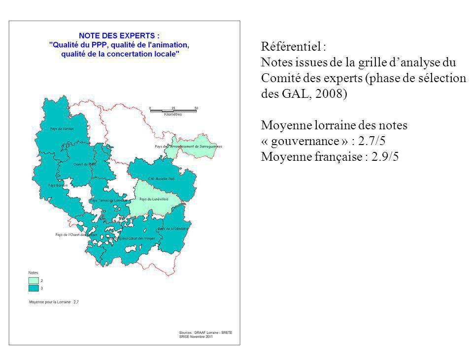 Référentiel : Notes issues de la grille danalyse du Comité des experts (phase de sélection des GAL, 2008) Moyenne lorraine des notes « gouvernance » : 2.7/5 Moyenne française : 2.9/5