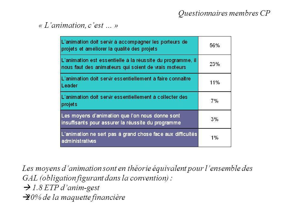 « Lanimation, cest … » Questionnaires membres CP Les moyens danimation sont en théorie équivalent pour lensemble des GAL (obligation figurant dans la convention) : 1.8 ETP danim-gest 20% de la maquette financière