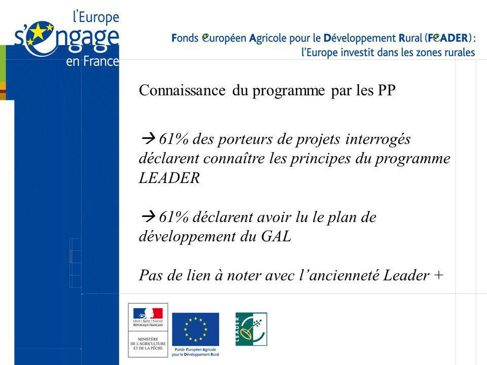 Connaissance du programme par les PP 61% des porteurs de projets interrogés déclarent connaître les principes du programme LEADER 61% déclarent avoir lu le plan de développement du GAL Pas de lien à noter avec lancienneté Leader +