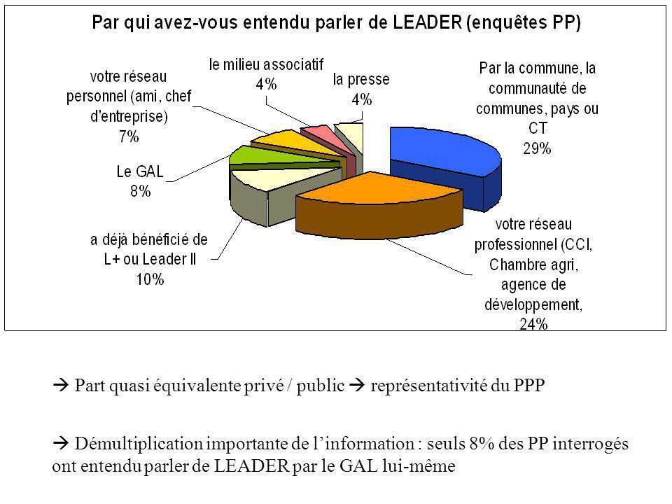 Démultiplication importante de linformation : seuls 8% des PP interrogés ont entendu parler de LEADER par le GAL lui-même Part quasi équivalente privé