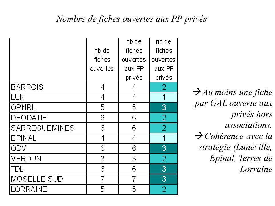 Nombre de fiches ouvertes aux PP privés Au moins une fiche par GAL ouverte aux privés hors associations. Cohérence avec la stratégie (Lunéville, Epina
