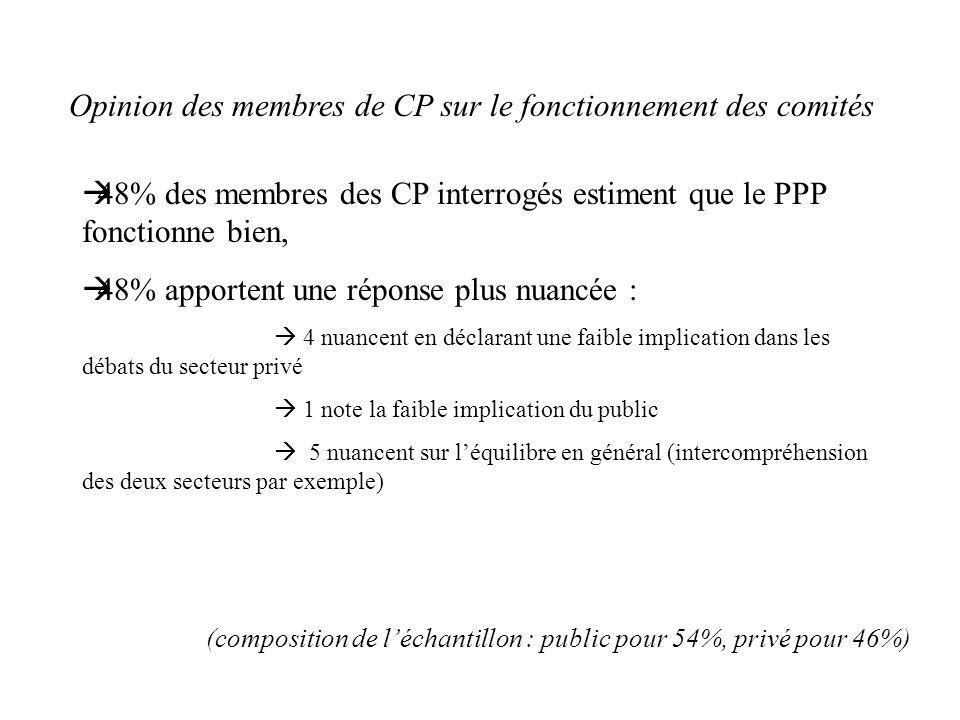 Opinion des membres de CP sur le fonctionnement des comités 48% des membres des CP interrogés estiment que le PPP fonctionne bien, 48% apportent une r