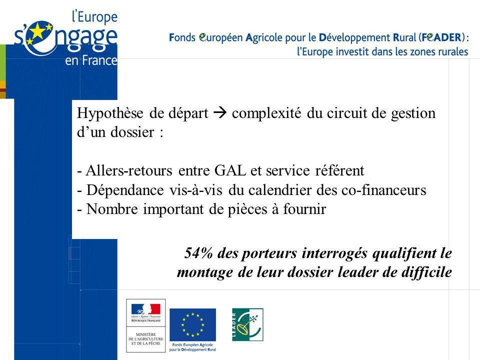 Hypothèse de départ complexité du circuit de gestion dun dossier : - Allers-retours entre GAL et service référent - Dépendance vis-à-vis du calendrier
