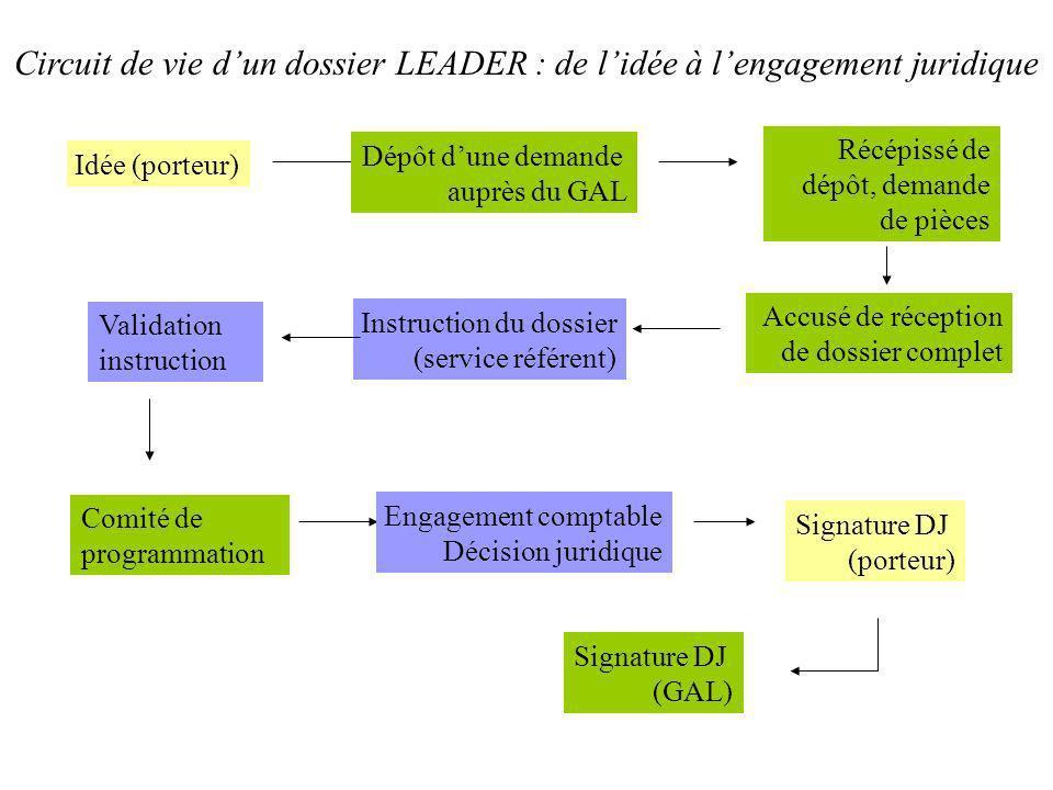 Idée (porteur) Dépôt dune demande auprès du GAL Récépissé de dépôt, demande de pièces Accusé de réception de dossier complet Instruction du dossier (s