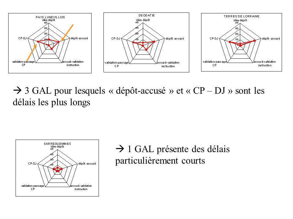 3 GAL pour lesquels « dépôt-accusé » et « CP – DJ » sont les délais les plus longs 1 GAL présente des délais particulièrement courts