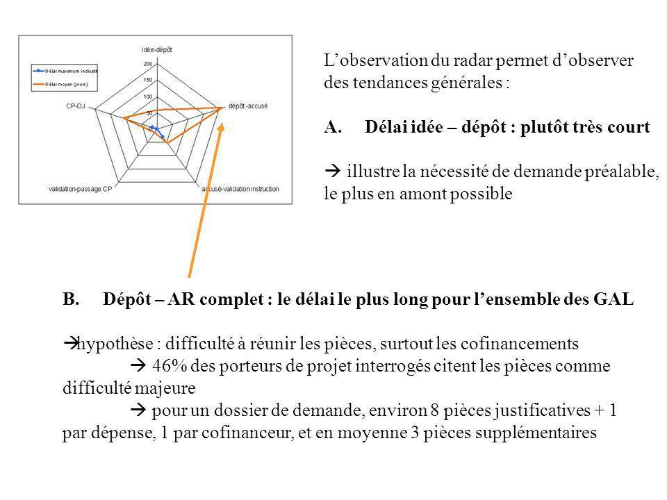 B. Dépôt – AR complet : le délai le plus long pour lensemble des GAL hypothèse : difficulté à réunir les pièces, surtout les cofinancements 46% des po