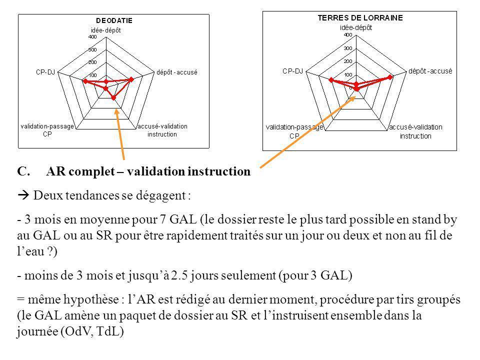 C. AR complet – validation instruction Deux tendances se dégagent : - 3 mois en moyenne pour 7 GAL (le dossier reste le plus tard possible en stand by