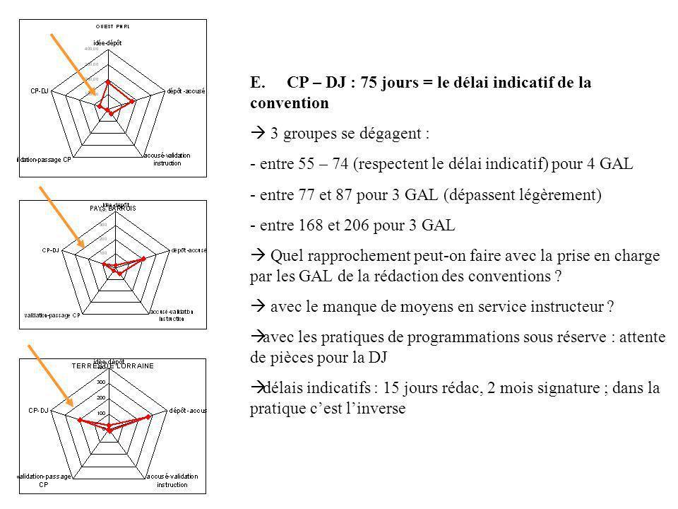 E. CP – DJ : 75 jours = le délai indicatif de la convention 3 groupes se dégagent : - entre 55 – 74 (respectent le délai indicatif) pour 4 GAL - entre