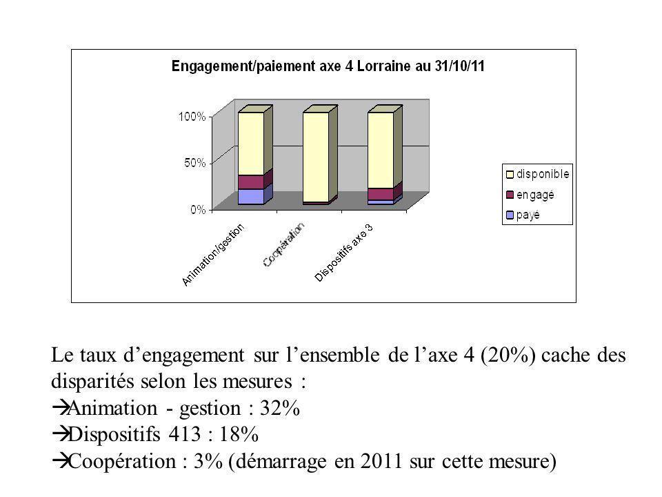 Le taux dengagement sur lensemble de laxe 4 (20%) cache des disparités selon les mesures : Animation - gestion : 32% Dispositifs 413 : 18% Coopération : 3% (démarrage en 2011 sur cette mesure)