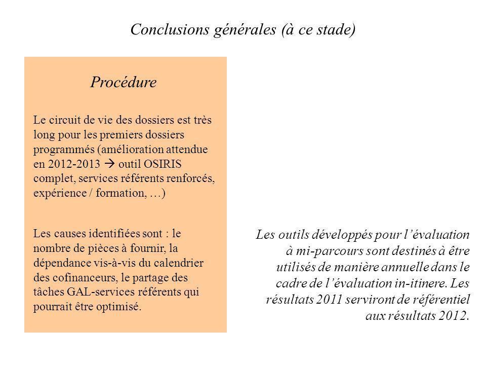 Conclusions générales (à ce stade) Procédure Le circuit de vie des dossiers est très long pour les premiers dossiers programmés (amélioration attendue
