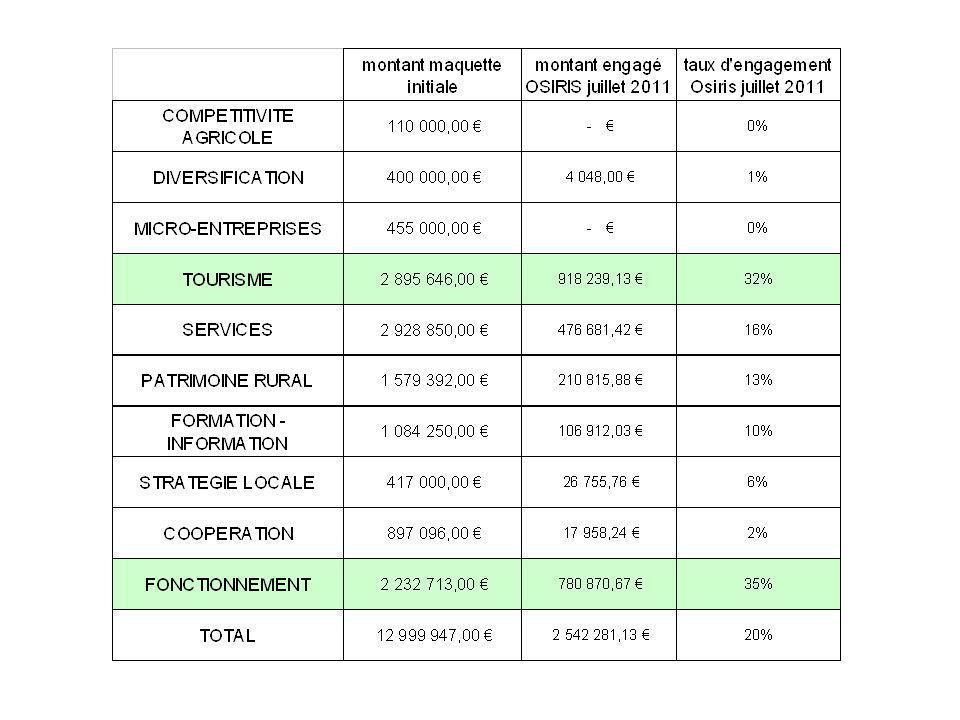 Des situations différentes au niveau de chaque GAL : Les taux dengagement par GAL vont de 8% à 23%, Le rapport payé/engagé va de 0 à 52% (4 GAL entre 25 et 40%, 4GAL entre 15 et 25%, 1 GAL à 0%, 1 GAL à 52%) Pas de corrélation avec le département dappartenance du GAL