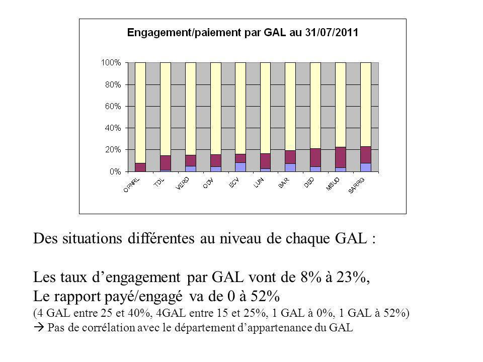 Des situations différentes au niveau de chaque GAL : Les taux dengagement par GAL vont de 8% à 23%, Le rapport payé/engagé va de 0 à 52% (4 GAL entre