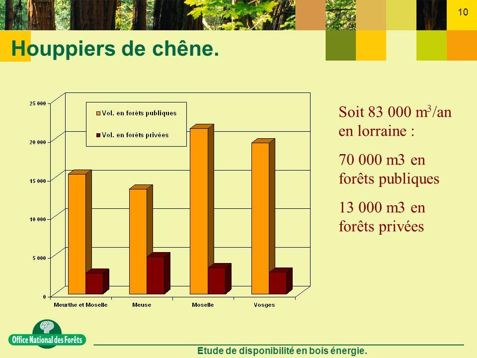 Etude de disponibilité en bois énergie. 10 Houppiers de chêne. Soit 83 000 m 3 /an en lorraine : 70 000 m3 en forêts publiques 13 000 m3 en forêts pri