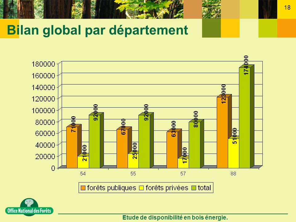 Etude de disponibilité en bois énergie. 18 Bilan global par département