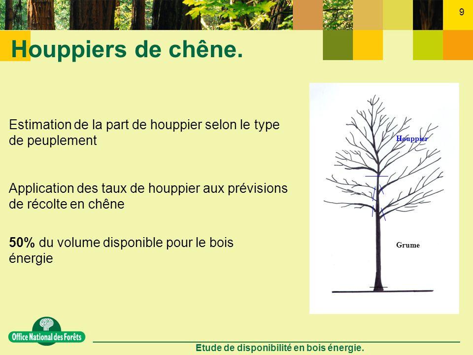 Etude de disponibilité en bois énergie. 9 Houppiers de chêne. Grume Houppier Estimation de la part de houppier selon le type de peuplement Application