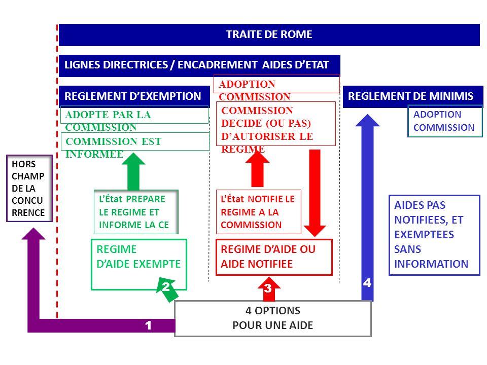 J-P. BOVE - 30/5/12 TRAITE DE ROME LIGNES DIRECTRICES / ENCADREMENT AIDES DETAT REGLEMENT DEXEMPTION REGIME DAIDE EXEMPTE REGIME DAIDE OU AIDE NOTIFIE