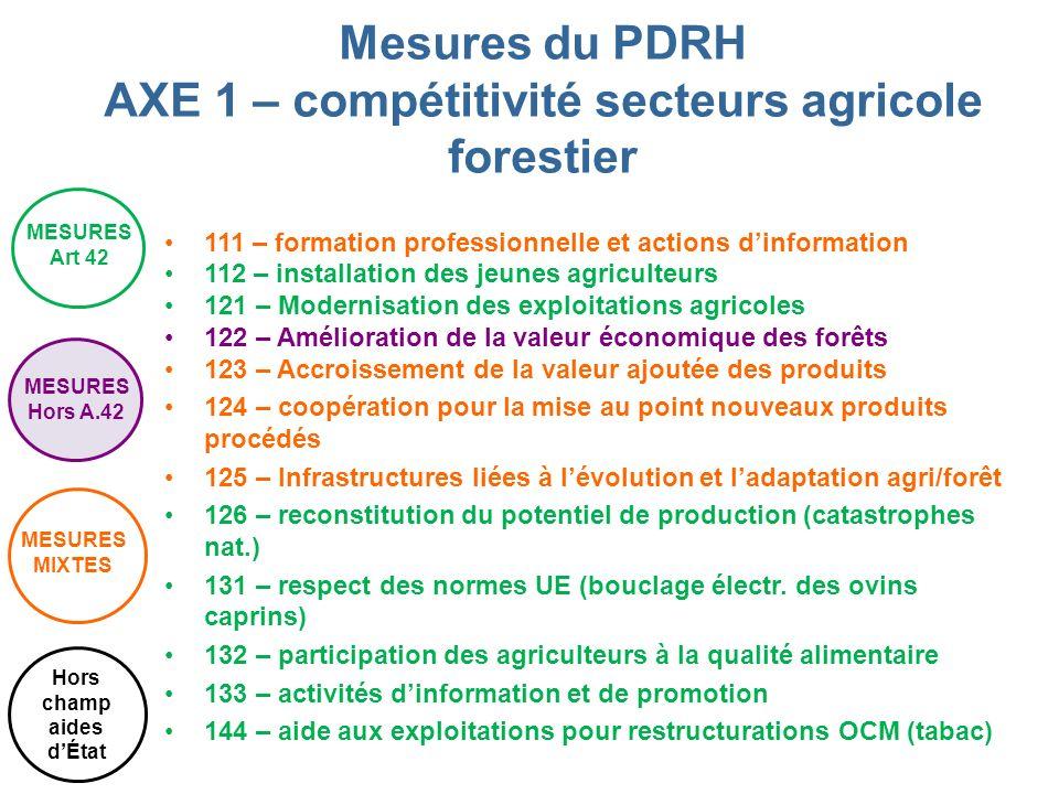 111 – formation professionnelle et actions dinformation 112 – installation des jeunes agriculteurs 121 – Modernisation des exploitations agricoles 122