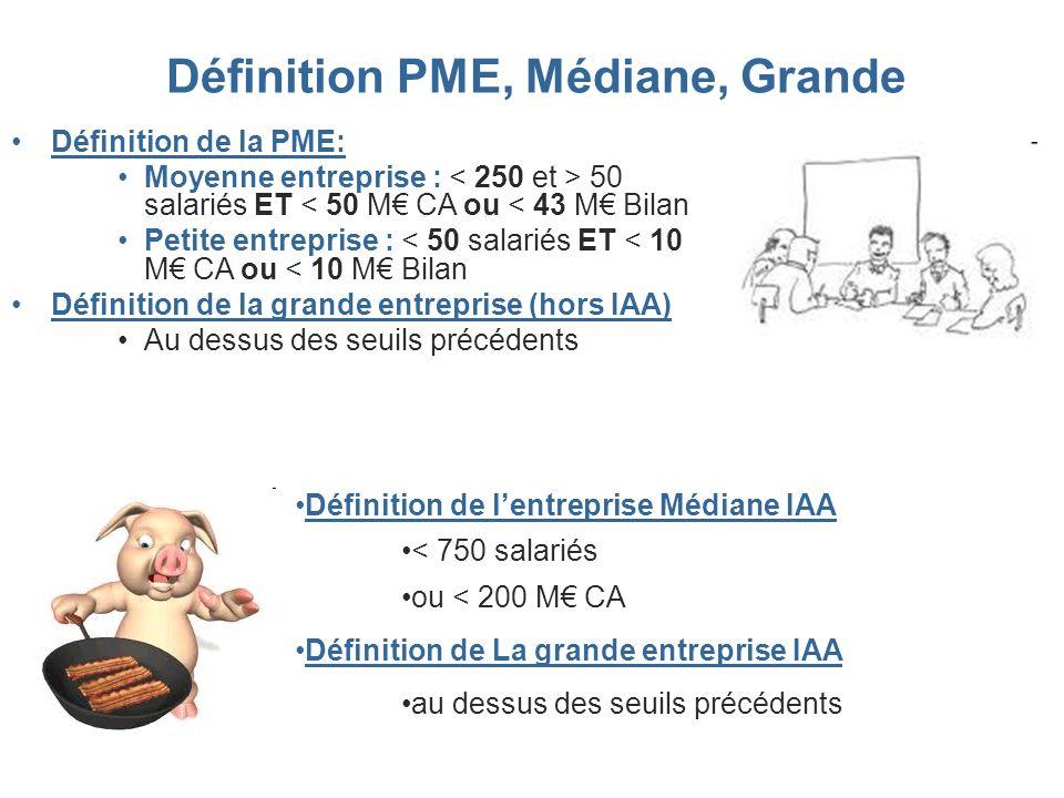 Définition PME, Médiane, Grande Définition de la PME: Moyenne entreprise : 50 salariés ET < 50 M CA ou < 43 M Bilan Petite entreprise : < 50 salariés