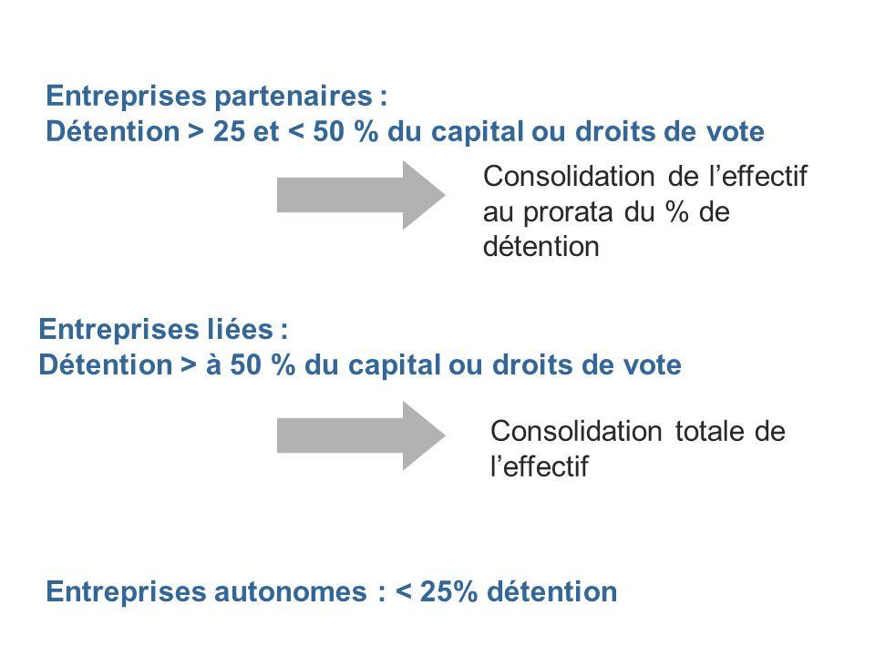 Entreprises partenaires : Détention > 25 et < 50 % du capital ou droits de vote Entreprises liées : Détention > à 50 % du capital ou droits de vote Co