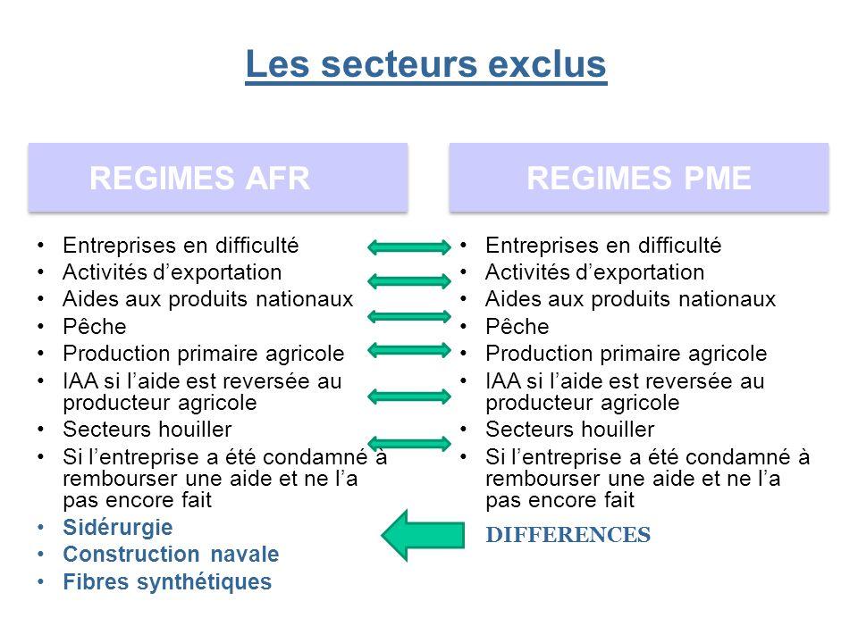REGIMES AFR REGIMES PME Entreprises en difficulté Activités dexportation Aides aux produits nationaux Pêche Production primaire agricole IAA si laide