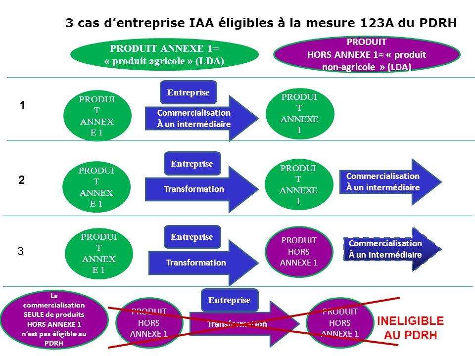 3 cas dentreprise IAA éligibles à la mesure 123A du PDRH PRODUI T ANNEX E 1 Commercialisation À un intermédiaire PRODUIT ANNEXE 1= « produit agricole
