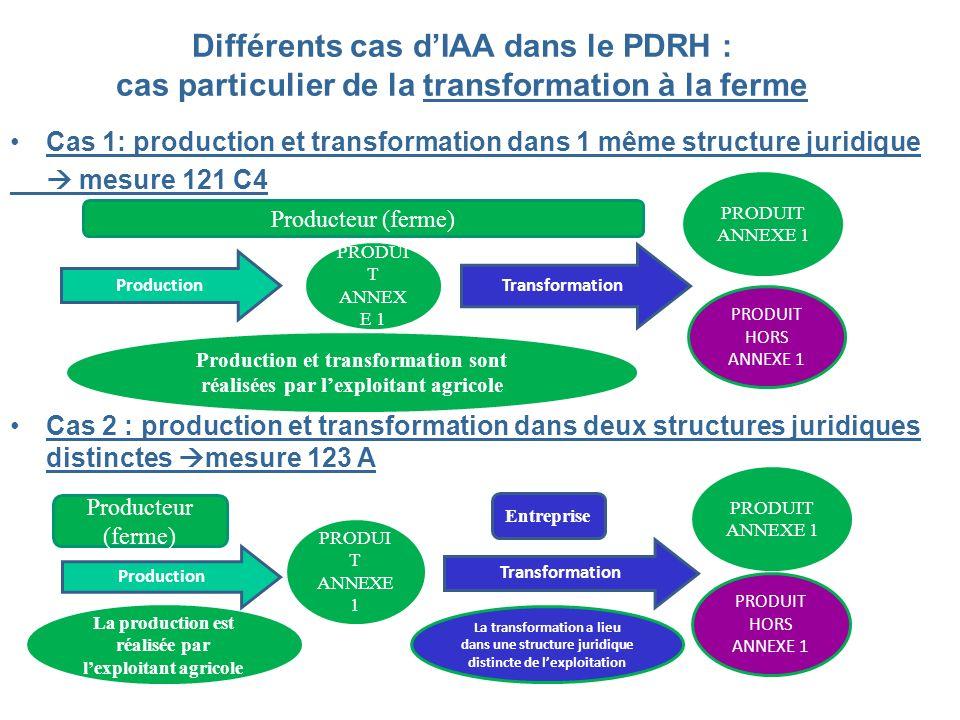 Différents cas dIAA dans le PDRH : cas particulier de la transformation à la ferme Cas 1: production et transformation dans 1 même structure juridique