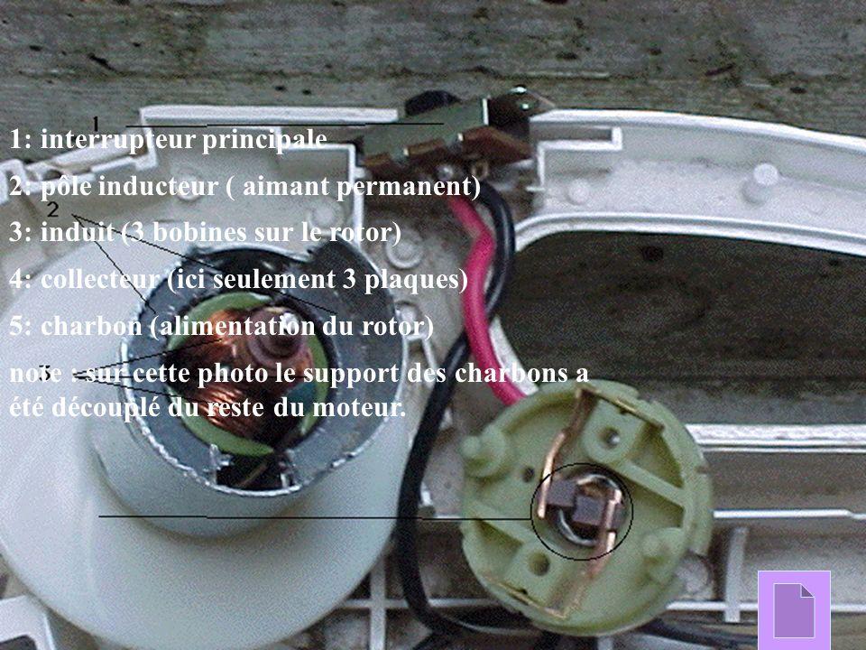 1: interrupteur principale 2: pôle inducteur ( aimant permanent) 3: induit (3 bobines sur le rotor) 4: collecteur (ici seulement 3 plaques) 5: charbon