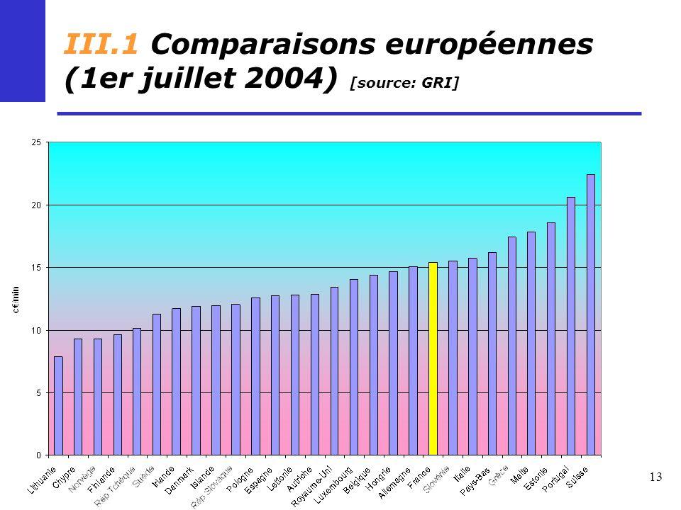 13 III.1 Comparaisons européennes (1er juillet 2004) [source: GRI]
