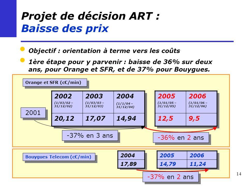14 Projet de décision ART : Baisse des prix Objectif : orientation à terme vers les coûts 1ère étape pour y parvenir : baisse de 36% sur deux ans, pour Orange et SFR, et de 37% pour Bouygues.