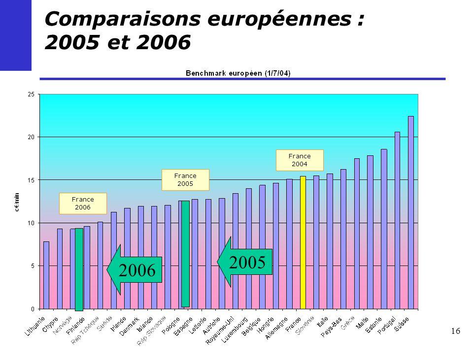 16 Comparaisons européennes : 2005 et 2006 2005 2006 France 2005 France 2004 France 2006